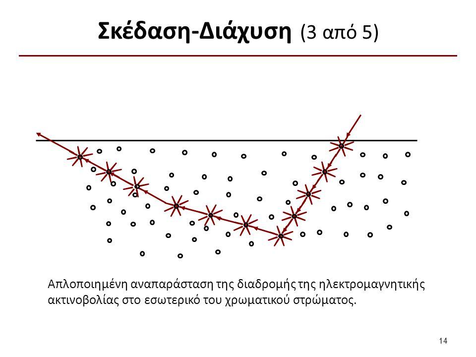 Σκέδαση-Διάχυση (3 από 5) Απλοποιημένη αναπαράσταση της διαδρομής της ηλεκτρομαγνητικής ακτινοβολίας στο εσωτερικό του χρωματικού στρώματος. 14