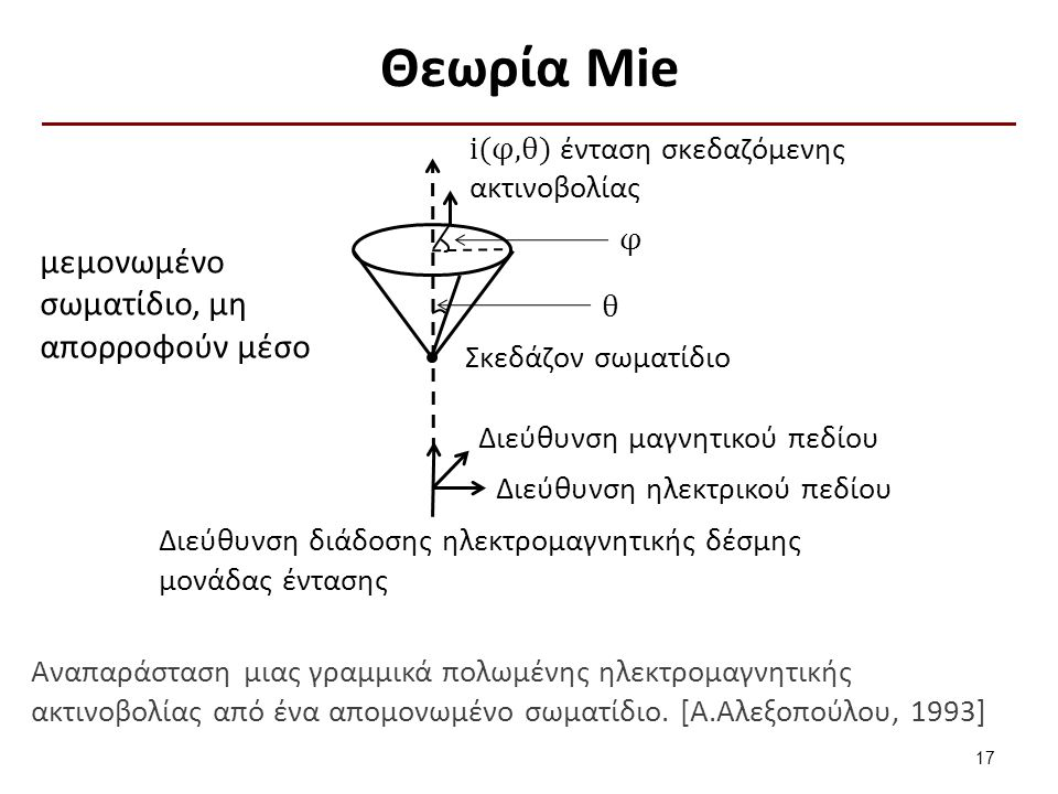 Θεωρία Mie μεμονωμένο σωματίδιο, μη απορροφούν μέσο θ φ i(φ,θ) ένταση σκεδαζόμενης ακτινοβολίας Σκεδάζον σωματίδιο Διεύθυνση μαγνητικού πεδίου Διεύθυν