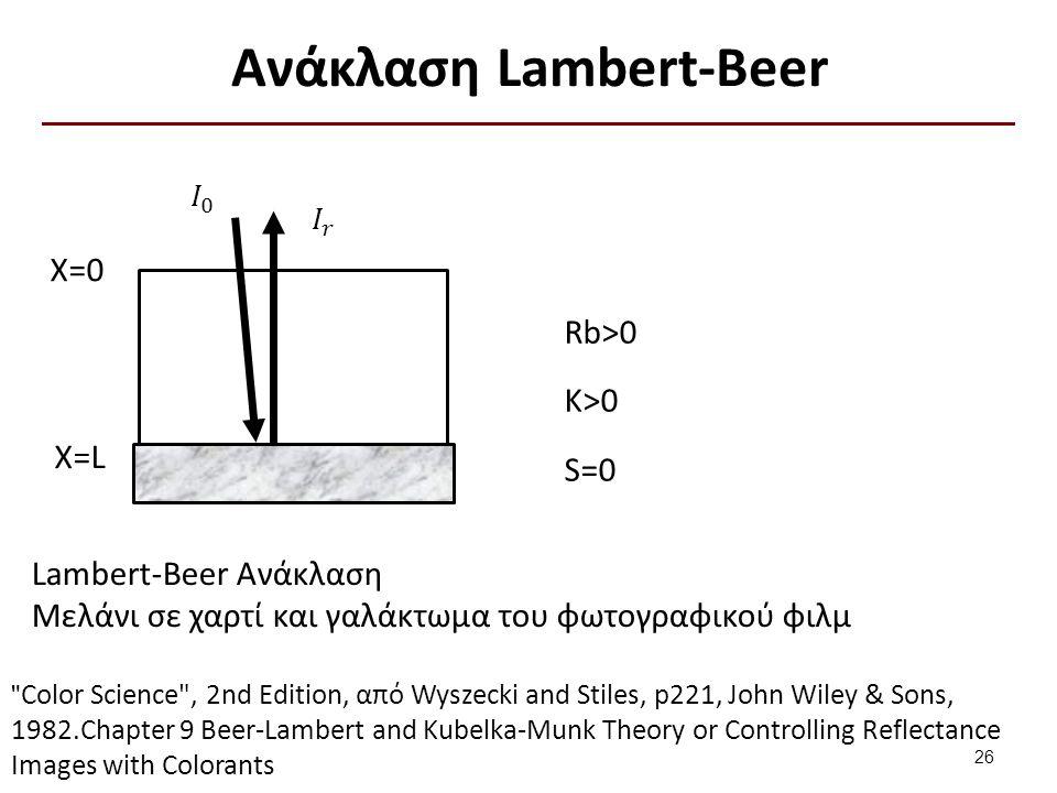 Ανάκλαση Lambert-Beer X=0 X=L Rb>0 Κ>0 S=0 Lambert-Beer Ανάκλαση Μελάνι σε χαρτί και γαλάκτωμα του φωτογραφικού φιλμ