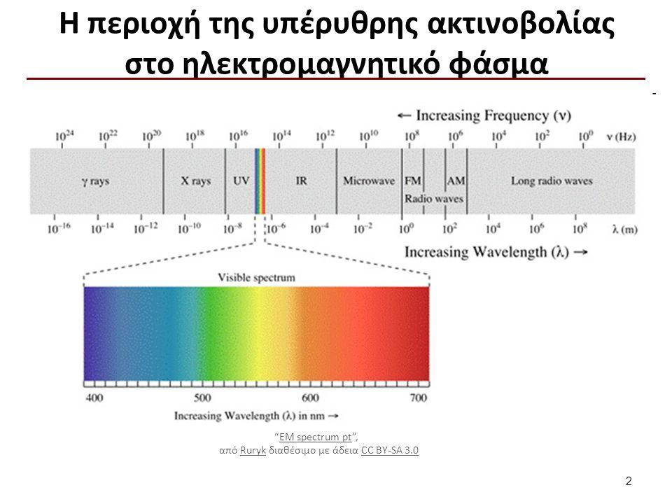 """Η περιοχή της υπέρυθρης ακτινοβολίας στο ηλεκτρομαγνητικό φάσμα """"EM spectrum pt"""", EM spectrum pt από Ruryk διαθέσιμο με άδεια CC BY-SA 3.0RurykCC BY-S"""