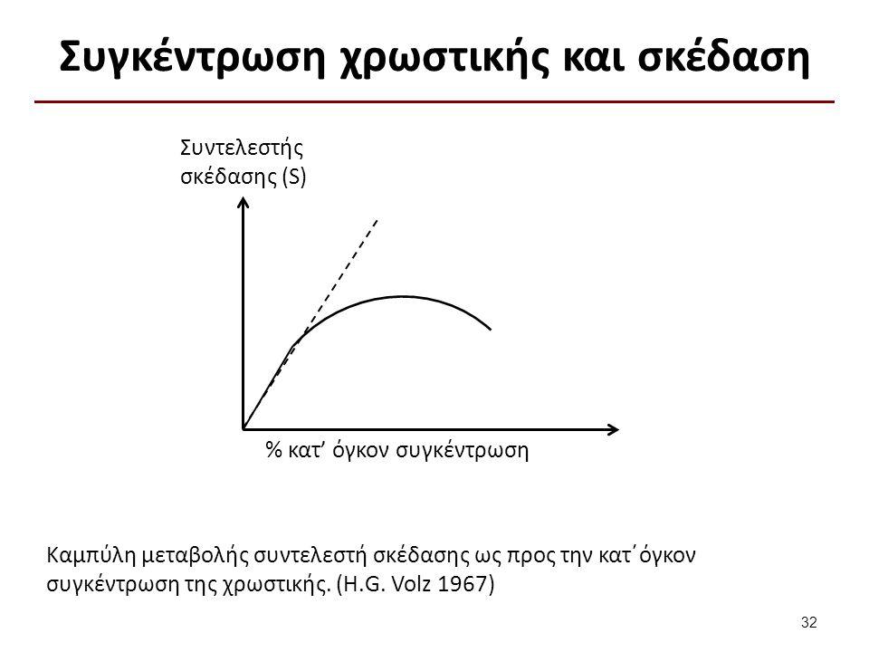 Συγκέντρωση χρωστικής και σκέδαση % κατ' όγκον συγκέντρωση Συντελεστής σκέδασης (S) Καμπύλη μεταβολής συντελεστή σκέδασης ως προς την κατ΄όγκον συγκέν