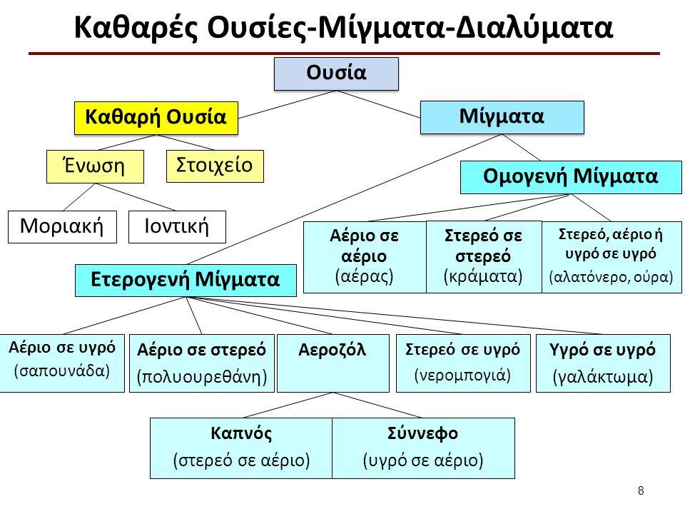 Θεωρία Κubelka-Munk μαθηματικό μοντέλο dJ = -KJdx - SJdx + SIdx I(x) dx x=0 x=L J(x) 19