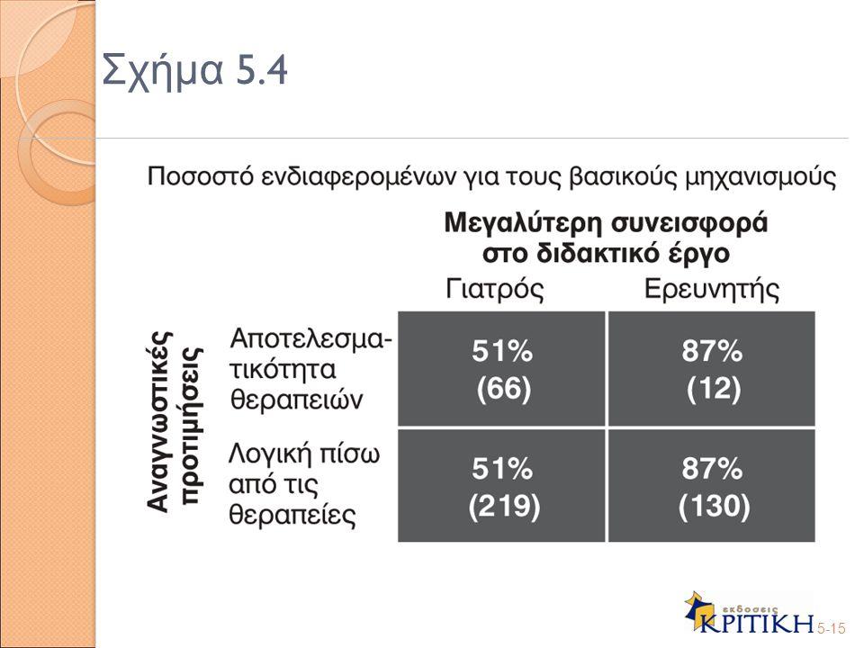 Σχήμα 5.4 5-15