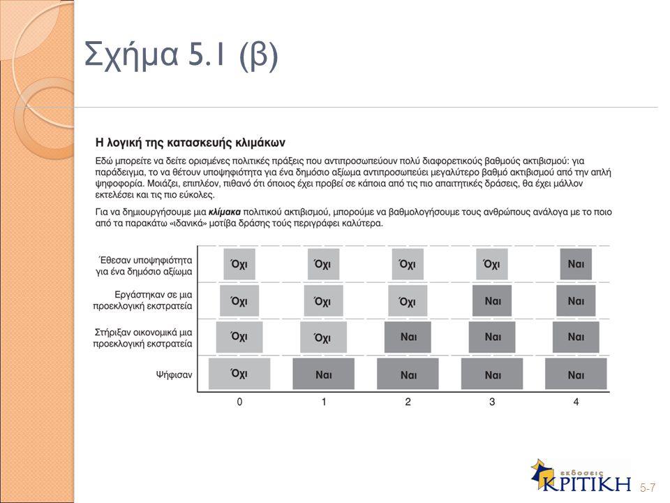 Ε π ικύρωση δεικτών Ανάλυση ανά στοιχείο – Α π οτίμηση για το αν κάθε ένα α π ό τα στοιχεία π ου π εριέχονται σε ένα σύνθετο μέτρο συνεισφέρει ανεξάρτητα στην έρευνα ή α π λώς ε π αναλαμβάνει τις συνεισφορές άλλων στοιχείων στο μέτρο Εξωτερική ε π ικύρωση – Η διαδικασία του ελέγχου της εγκυρότητας ενός μέτρου, ό π ως ενός δείκτη ή μιας κλίμακας, μέσω της εξέτασης της σχέσης του με άλλους α π οδεκτούς και καθιερωμένους δείκτες ή ενδείκτες της ίδιας μεταβλητής Κακοί δείκτες και κακές ε π ικυρώσεις ; 5-18 Κατασκευή δεικτών (V Ι )