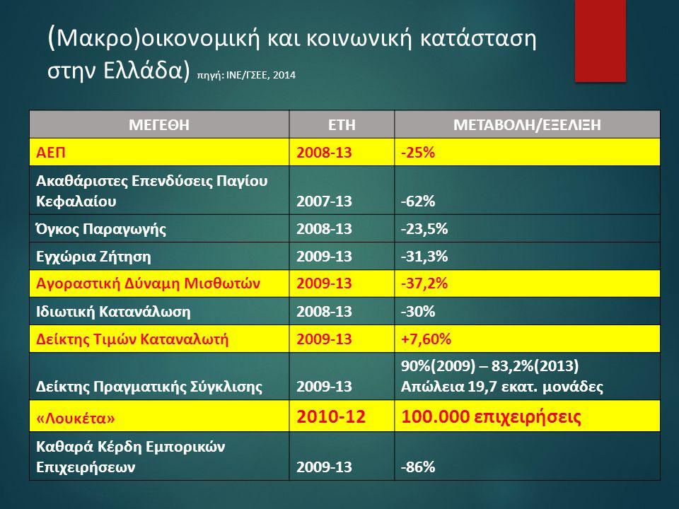 ( Μακρο)οικονομική και κοινωνική κατάσταση στην Ελλάδα) πηγή: ΙΝΕ/ΓΣΕΕ, 2014 ΜΕΓΕΘΗΕΤΗΜΕΤΑΒΟΛΗ/ΕΞΕΛΙΞΗ ΑΕΠ2008-13-25% Ακαθάριστες Επενδύσεις Παγίου Κε