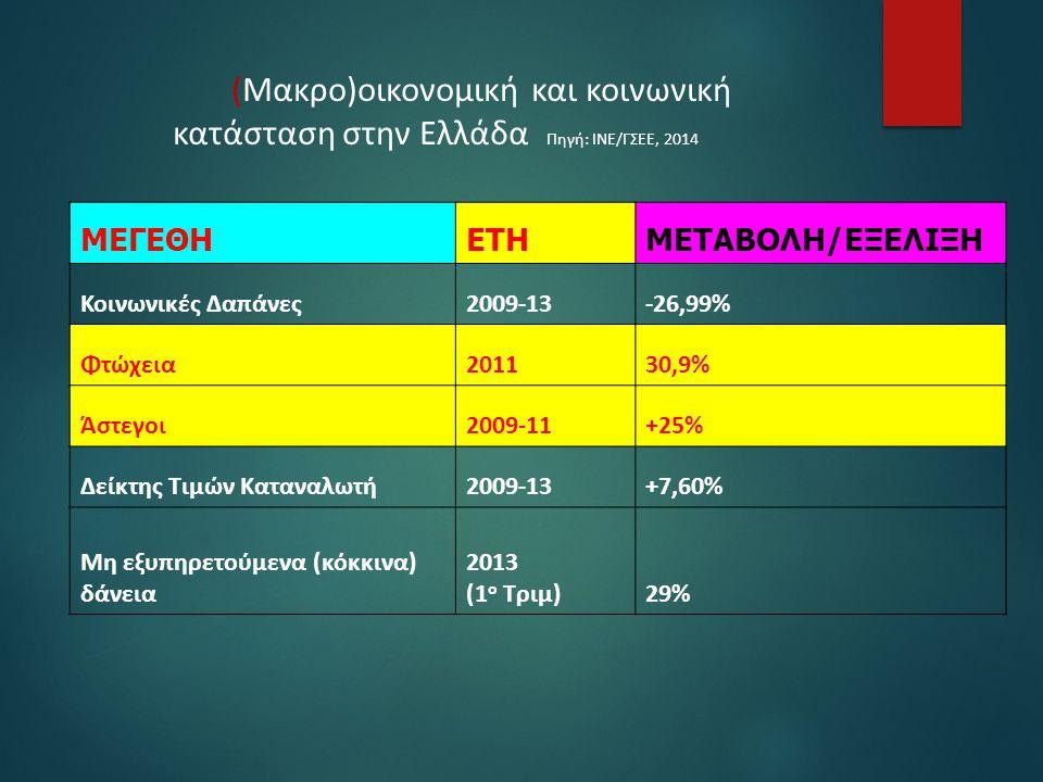 (Μακρο)οικονομική και κοινωνική κατάσταση στην Ελλάδα Πηγή: ΙΝΕ/ΓΣΕΕ, 2014 ΜΕΓΕΘΗΕΤΗΜΕΤΑΒΟΛΗ/ΕΞΕΛΙΞΗ Κοινωνικές Δαπάνες2009-13-26,99% Φτώχεια201130,9%