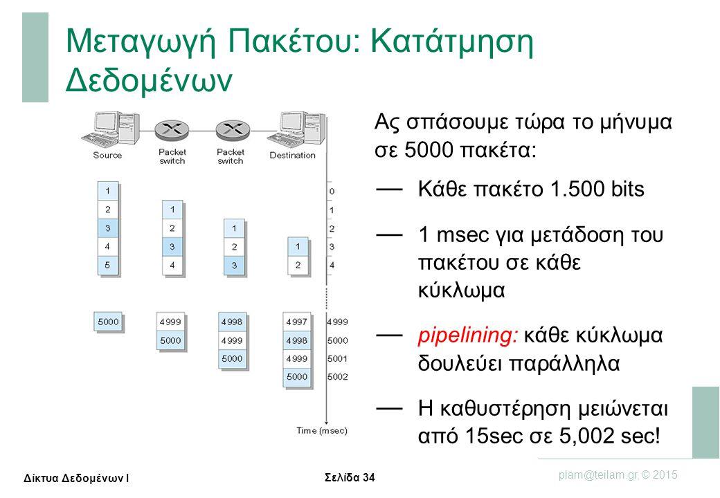 Σελίδα 34 plam@teilam.gr, © 2015 Δίκτυα Δεδομένων Ι Μεταγωγή Πακέτου: Κατάτμηση Δεδομένων Ας σπάσουμε τώρα το μήνυμα σε 5000 πακέτα: — Κάθε πακέτο 1.5
