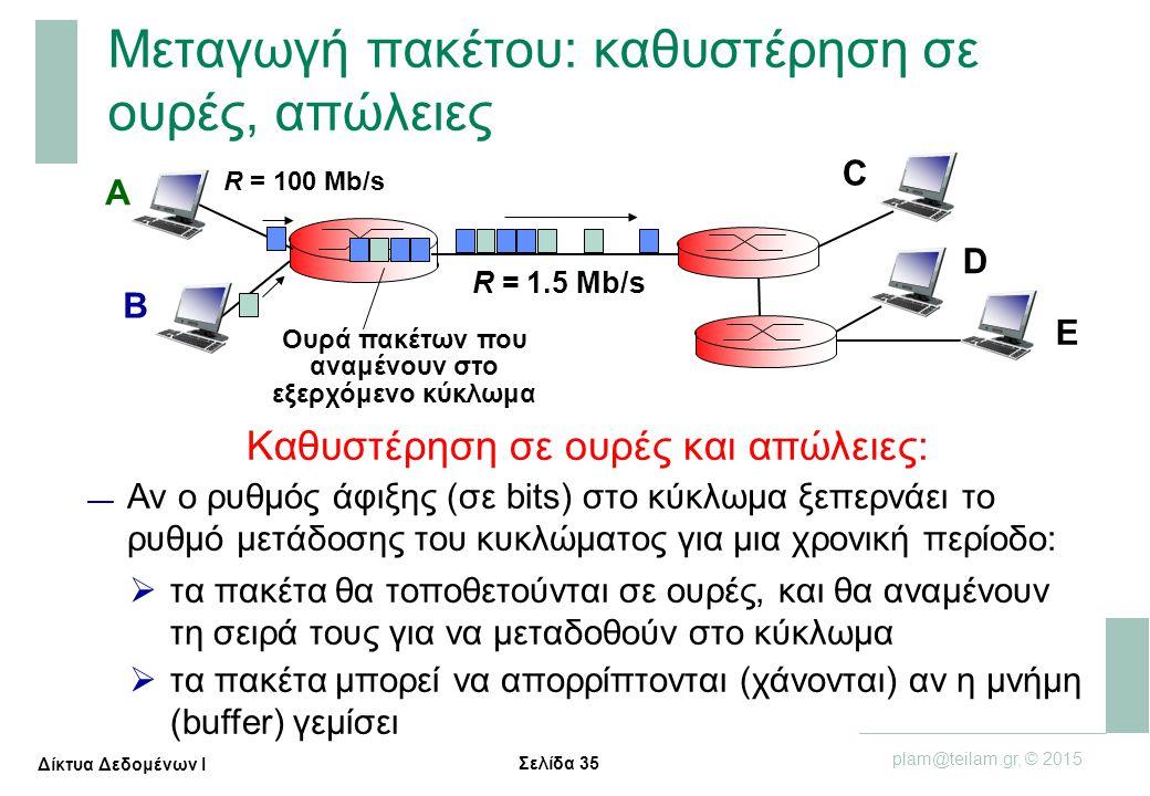 Σελίδα 35 plam@teilam.gr, © 2015 Δίκτυα Δεδομένων Ι Μεταγωγή πακέτου: καθυστέρηση σε ουρές, απώλειες A B C R = 100 Mb/s R = 1.5 Mb/s D E Ουρά πακέτων