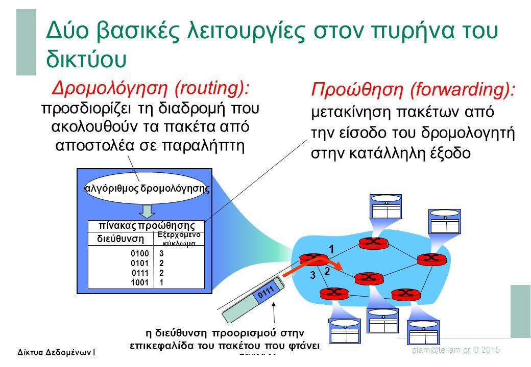 Σελίδα 36 plam@teilam.gr, © 2015 Δίκτυα Δεδομένων Ι Δύο βασικές λειτουργίες στον πυρήνα του δικτύου Προώθηση (forwarding): μετακίνηση πακέτων από την