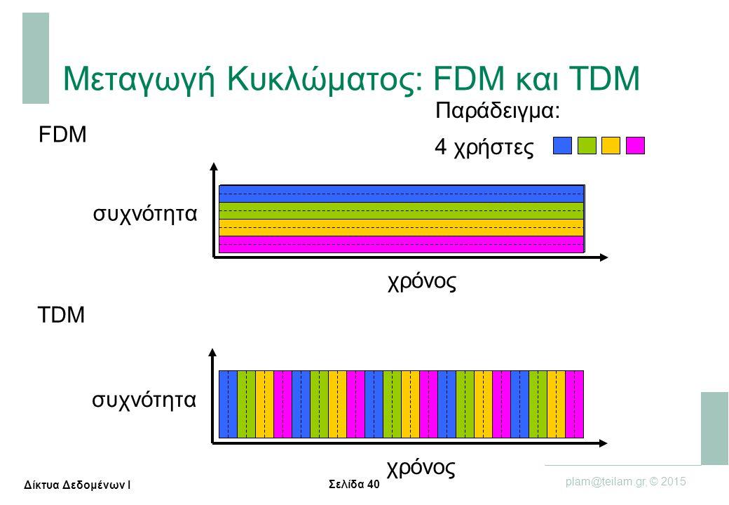 Σελίδα 40 plam@teilam.gr, © 2015 Δίκτυα Δεδομένων Ι Μεταγωγή Κυκλώματος: FDM και TDM FDM συχνότητα χρόνος TDM συχνότητα χρόνος 4 χρήστες Παράδειγμα: