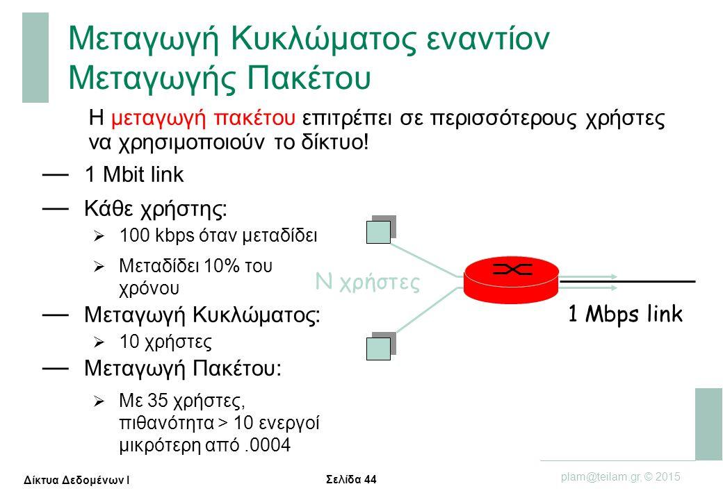 Σελίδα 44 plam@teilam.gr, © 2015 Δίκτυα Δεδομένων Ι Μεταγωγή Κυκλώματος εναντίον Μεταγωγής Πακέτου — 1 Mbit link — Κάθε χρήστης:  100 kbps όταν μεταδ
