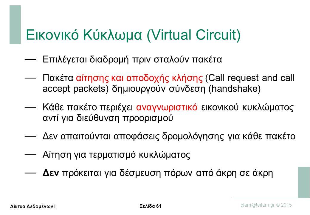 Σελίδα 61 plam@teilam.gr, © 2015 Δίκτυα Δεδομένων Ι Εικονικό Κύκλωμα (Virtual Circuit) — Επιλέγεται διαδρομή πριν σταλούν πακέτα — Πακέτα αίτησης και