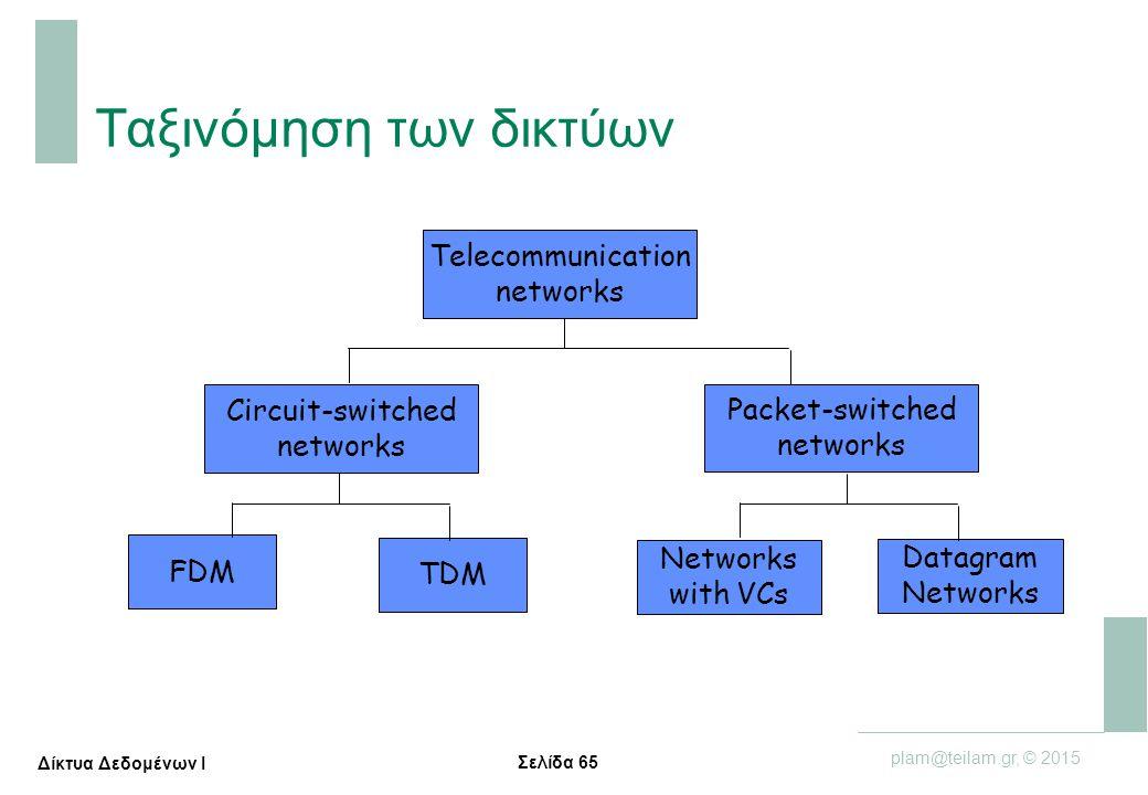 Σελίδα 65 plam@teilam.gr, © 2015 Δίκτυα Δεδομένων Ι Ταξινόμηση των δικτύων Telecommunication networks Circuit-switched networks FDM TDM Packet-switche