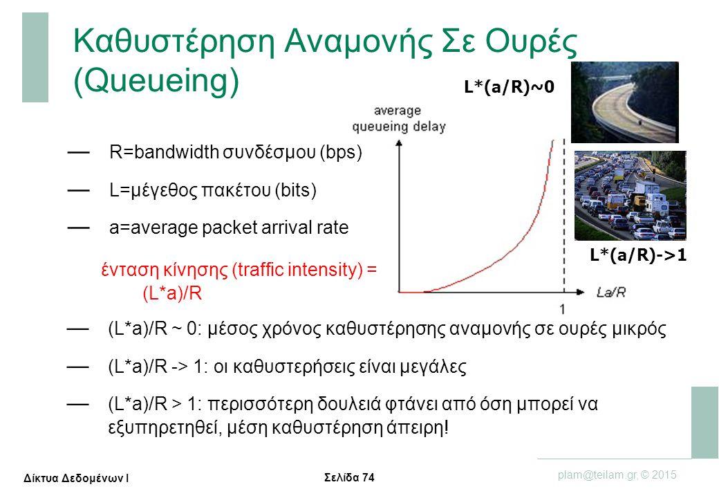 Σελίδα 74 plam@teilam.gr, © 2015 Δίκτυα Δεδομένων Ι Καθυστέρηση Αναμονής Σε Ουρές (Queueing) — R=bandwidth συνδέσμου (bps) — L=μέγεθος πακέτου (bits)