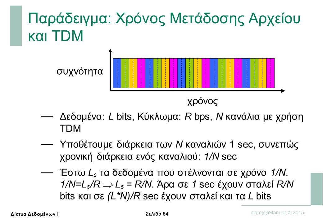 Σελίδα 84 plam@teilam.gr, © 2015 Δίκτυα Δεδομένων Ι Παράδειγμα: Χρόνος Μετάδοσης Αρχείου και TDM — Δεδομένα: L bits, Κύκλωμα: R bps, Ν κανάλια με χρήσ