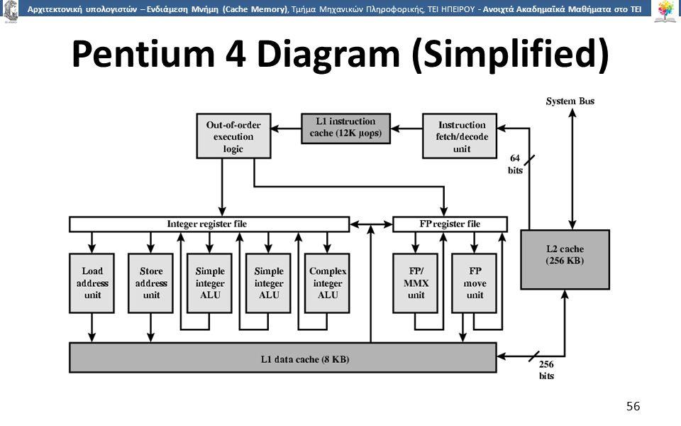 5656 Αρχιτεκτονική υπολογιστών – Ενδιάμεση Μνήμη (Cache Memory), Τμήμα Μηχανικών Πληροφορικής, ΤΕΙ ΗΠΕΙΡΟΥ - Ανοιχτά Ακαδημαϊκά Μαθήματα στο ΤΕΙ Ηπείρου Pentium 4 Diagram (Simplified) 56