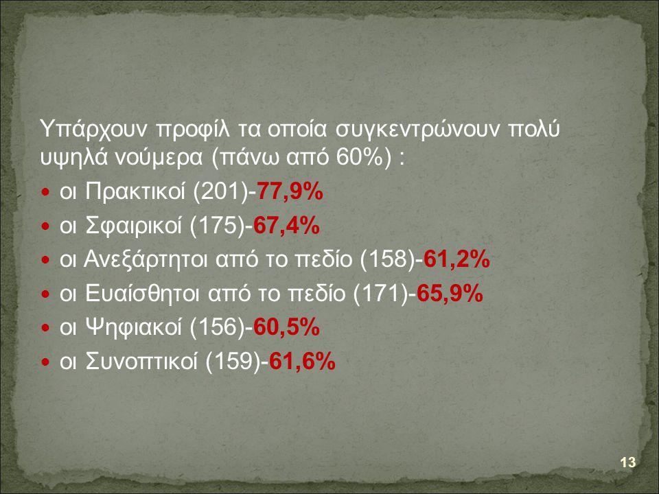 Υπάρχουν προφίλ τα οποία συγκεντρώνουν πολύ υψηλά νούμερα (πάνω από 60%) : οι Πρακτικοί (201)-77,9% οι Σφαιρικοί (175)-67,4% οι Ανεξάρτητοι από το πεδίο (158)-61,2% οι Ευαίσθητοι από το πεδίο (171)-65,9% οι Ψηφιακοί (156)-60,5% οι Συνοπτικοί (159)-61,6% 13