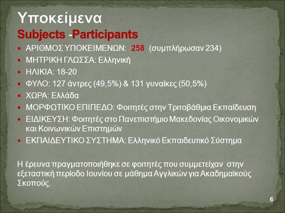 ΑΡΙΘΜΟΣ ΥΠΟΚΕΙΜΕΝΩΝ:258 (συμπλήρωσαν 234) ΜΗΤΡΙΚΗ ΓΛΩΣΣΑ: Ελληνική ΗΛΙΚΙΑ: 18-20 ΦΥΛΟ: 127 άντρες (49,5%) & 131 γυναίκες (50,5%) ΧΩΡΑ: Ελλάδα ΜΟΡΦΩΤΙΚΟ ΕΠΙΠΕΔΟ: Φοιτητές στην Τριτοβάθμια Εκπαίδευση ΕΙΔΙΚΕΥΣΗ: Φοιτητές στο Πανεπιστήμιο Μακεδονίας Οικονομικών και Κοινωνικών Επιστημών ΕΚΠΑΙΔΕΥΤΙΚΟ ΣΥΣΤΗΜΑ: Ελληνικό Εκπαιδευτικό Σύστημα Η έρευνα πραγματοποιήθηκε σε φοιτητές που συμμετείχαν στην εξεταστική περίοδο Ιουνίου σε μάθημα Αγγλικών για Ακαδημαϊκούς Σκοπούς.