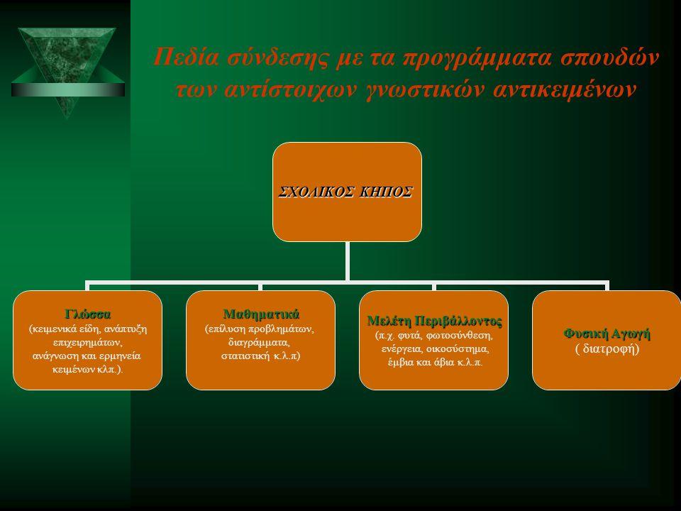 Πεδία σύνδεσης με τα προγράμματα σπουδών των αντίστοιχων γνωστικών αντικειμένων ΣΧΟΛΙΚΟΣ ΚΗΠΟΣ Γλώσσα (κειμενικά είδη, ανάπτυξη επιχειρημάτων, ανάγνωση και ερμηνεία κειμένων κλπ.).Μαθηματικά (επίλυση προβλημάτων, διαγράμματα, στατιστική κ.λ.π) Μελέτη Περιβάλλοντος (π.χ.