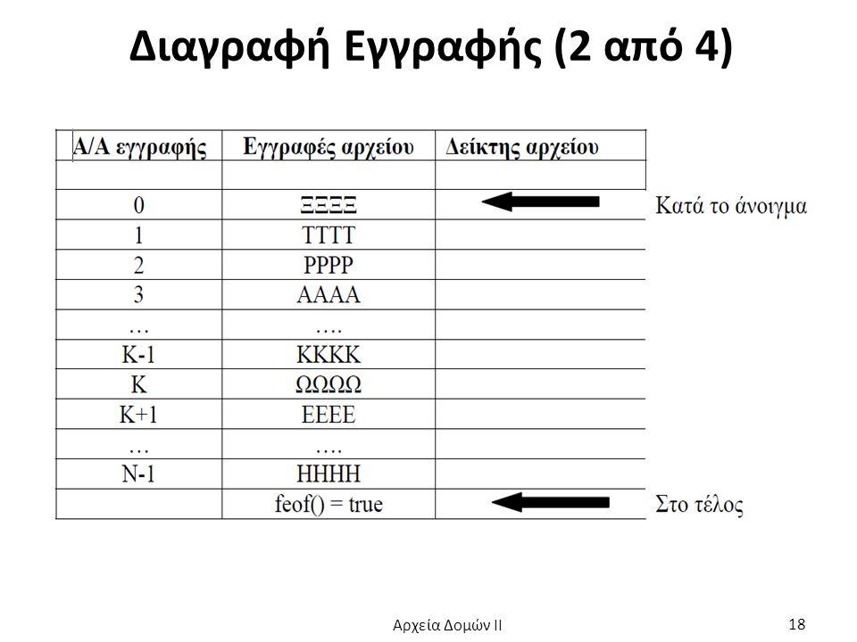 Διαγραφή Εγγραφής (2 από 4) Αρχεία Δομών ΙΙ 18