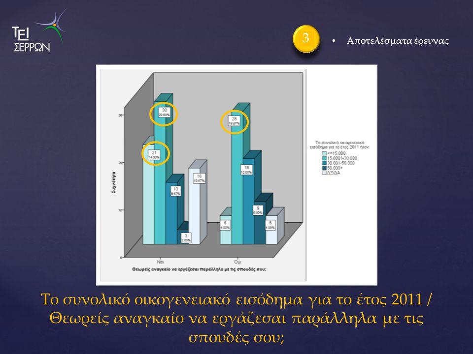 Το συνολικό οικογενειακό εισόδημα για το έτος 2011 / Θεωρείς αναγκαίο να εργάζεσαι παράλληλα με τις σπουδές σου; 3 Αποτελέσματα έρευνας