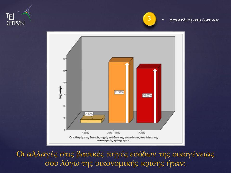 Οι αλλαγές στις βασικές πηγές εσόδων της οικογένειας σου λόγω της οικονομικής κρίσης ήταν: 3 Αποτελέσματα έρευνας