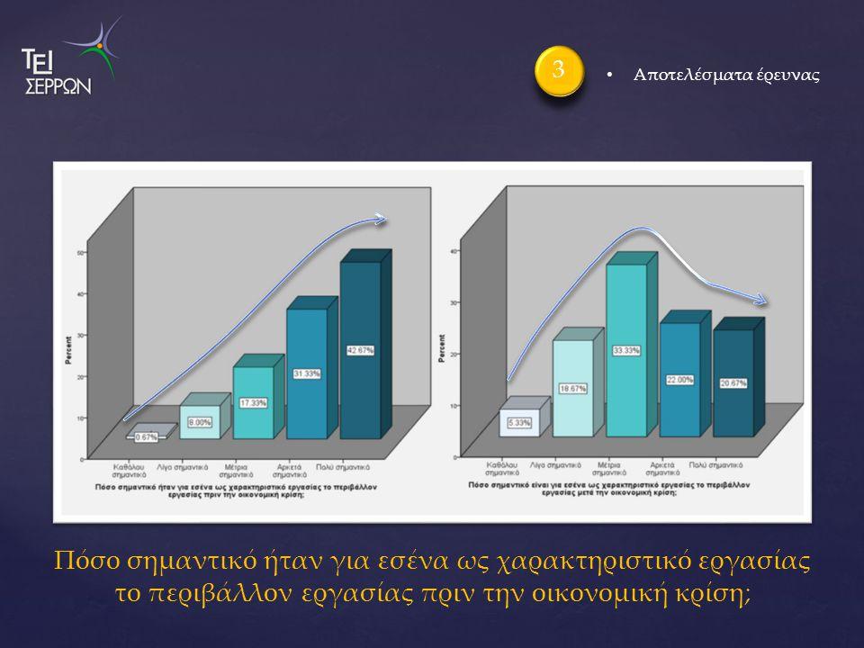 Πόσο σημαντικό ήταν για εσένα ως χαρακτηριστικό εργασίας το περιβάλλον εργασίας πριν την οικονομική κρίση; 3 Αποτελέσματα έρευνας