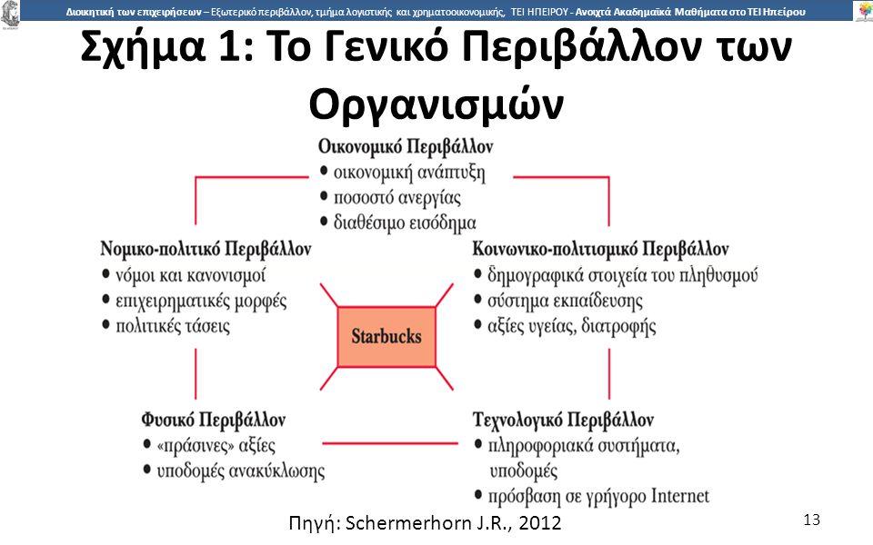 1313 Διοικητική των επιχειρήσεων – Εξωτερικό περιβάλλον, τμήμα λογιστικής και χρηματοοικονομικής, ΤΕΙ ΗΠΕΙΡΟΥ - Ανοιχτά Ακαδημαϊκά Μαθήματα στο ΤΕΙ Ηπ