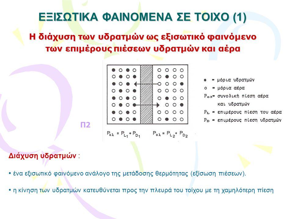 Υγρασία : η συμπεριφορά των δομικών υλικών ΚΡΙΣΙΜΕΣ ΙΔΙΟΤΗΤΕΣ (2) : Υδρατμοπερατότητα (διευκόλυνση ή αντίσταση στη διάχυση) K D = f (μ) Τριχοειδής αγωγιμότητα (ανάλογα το μικρό μέγεθος των αγγείων, οι δυνάμεις συνάφειας / έλξης ισχυρότερες της βαρύτητας) επιφανειακή τάση νερού (ανάλογη) Ύψος ανόδου (άνωση) διάμετρος αγγείου (αντιστρ.