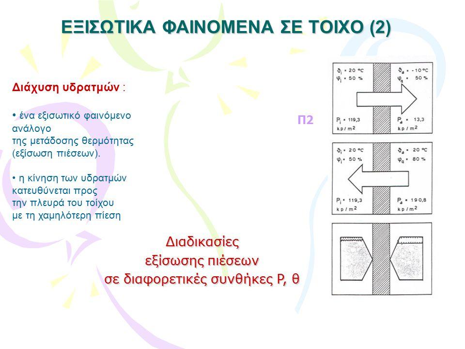 ΕΞΙΣΩΤΙΚΑ ΦΑΙΝΟΜΕΝΑ ΣΕ ΤΟΙΧΟ (3) Διάχυση υδρατμών : ένα εξισωτικό φαινόμενο ανάλογο της μετάδοσης θερμότητας (εξίσωση πιέσεων).