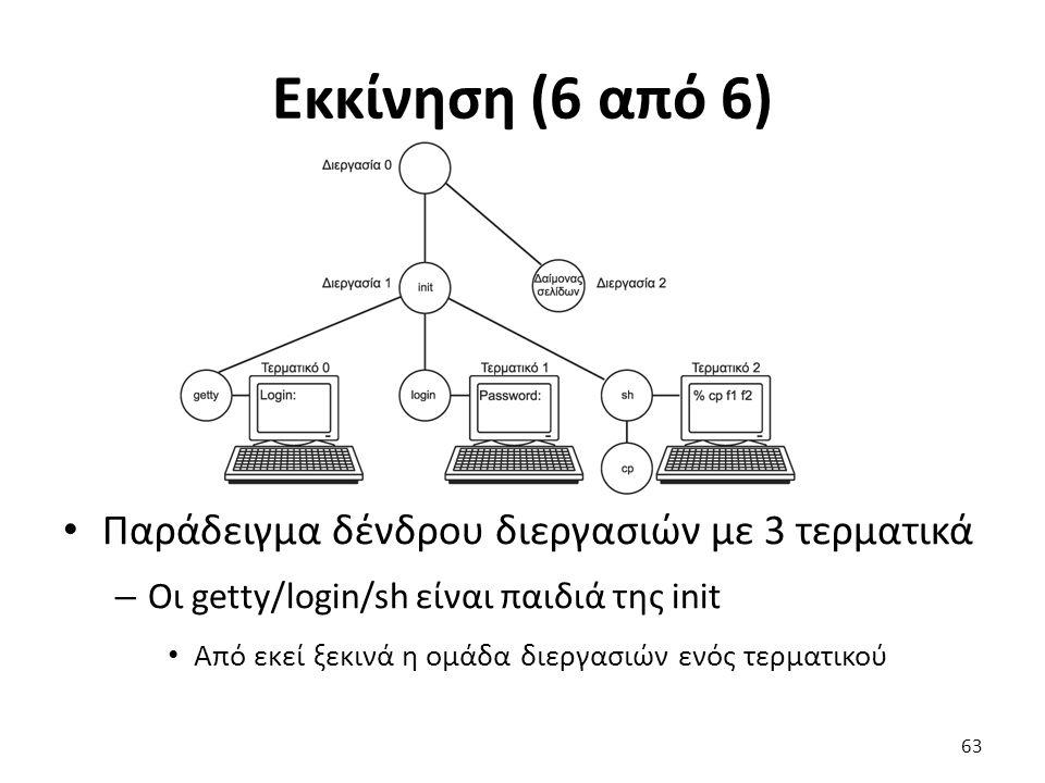 Εκκίνηση (6 από 6) Παράδειγμα δένδρου διεργασιών με 3 τερματικά – Οι getty/login/sh είναι παιδιά της init Από εκεί ξεκινά η ομάδα διεργασιών ενός τερματικού 63