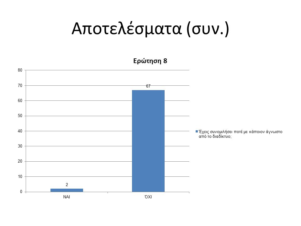 Αποτελέσματα (συν.)
