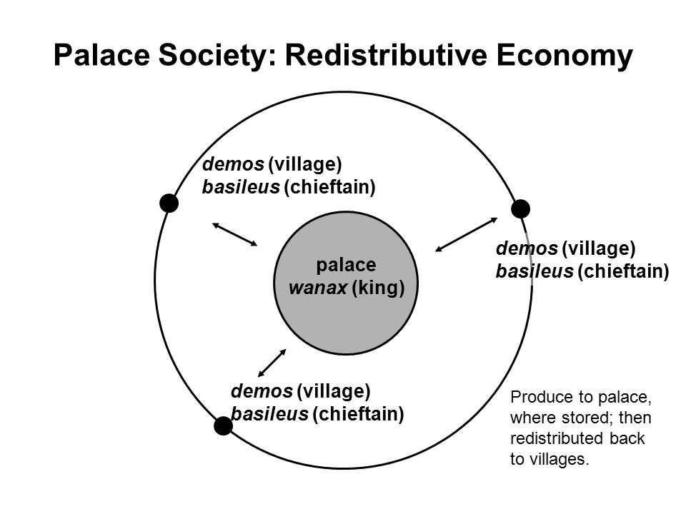 palace wanax (king) demos (village) basileus (chieftain) Palace Society: Redistributive Economy Produce to palace, where stored; then redistributed back to villages.