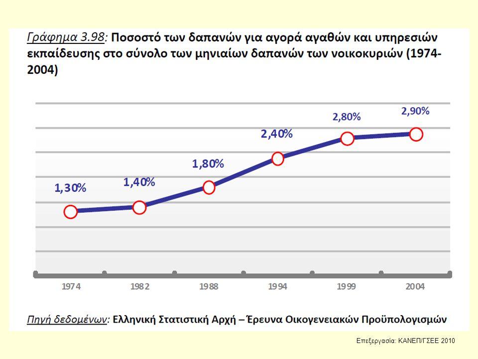 Επεξεργασία: ΚΑΝΕΠ/ΓΣΕΕ 2010