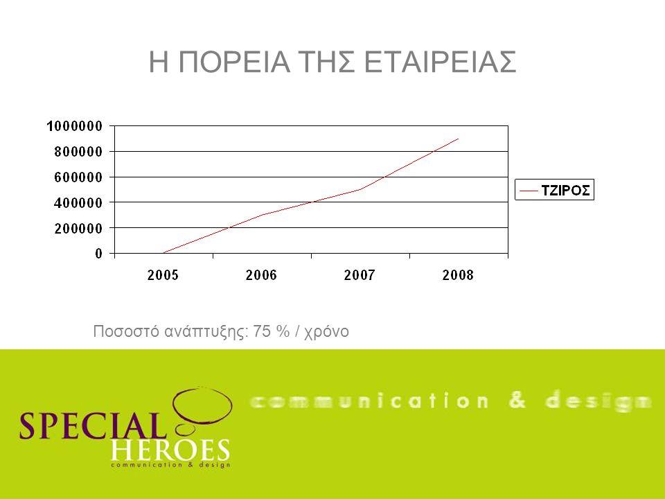 Η ΠΟΡΕΙΑ ΤΗΣ ΕΤΑΙΡΕΙΑΣ Ποσοστό ανάπτυξης: 75 % / χρόνο