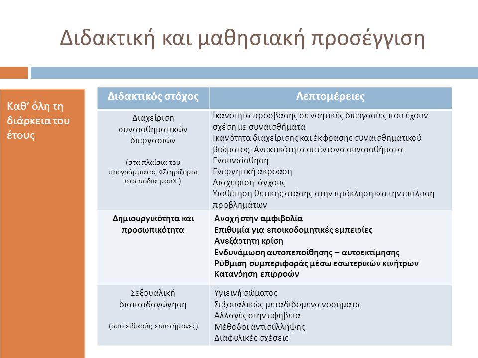 Διδακτική και μαθησιακή προσέγγιση Καθ ' όλη τη διάρκεια του έτους Διδακτικός στόχοςΛεπτομέρειες Διαχείριση συναισθηματικών διεργασιών ( στα πλαίσια του προγράμματος « Στηρίζομαι στα πόδια μου » ) Ικανότητα πρόσβασης σε νοητικές διεργασίες που έχουν σχέση με συναισθήματα Ικανότητα διαχείρισης και έκφρασης συναισθηματικού βιώματος - Ανεκτικότητα σε έντονα συναισθήματα Ενσυναίσθηση Ενεργητική ακρόαση Διαχείριση άγχους Υιοθέτηση θετικής στάσης στην πρόκληση και την επίλυση προβλημάτων Δημιουργικότητα και προσωπικότητα Ανοχή στην αμφιβολία Επιθυμία για εποικοδομητικές εμπειρίες Ανεξάρτητη κρίση Ενδυνάμωση αυτοπεποίθησης – αυτοεκτίμησης Ρύθμιση συμπεριφοράς μέσω εσωτερικών κινήτρων Κατανόηση επιρροών Σεξουαλική διαπαιδαγώγηση ( από ειδικούς επιστήμονες ) Υγιεινή σώματος Σεξουαλικώς μεταδιδόμενα νοσήματα Αλλαγές στην εφηβεία Μέθοδοι αντισύλληψης Διαφυλικές σχέσεις