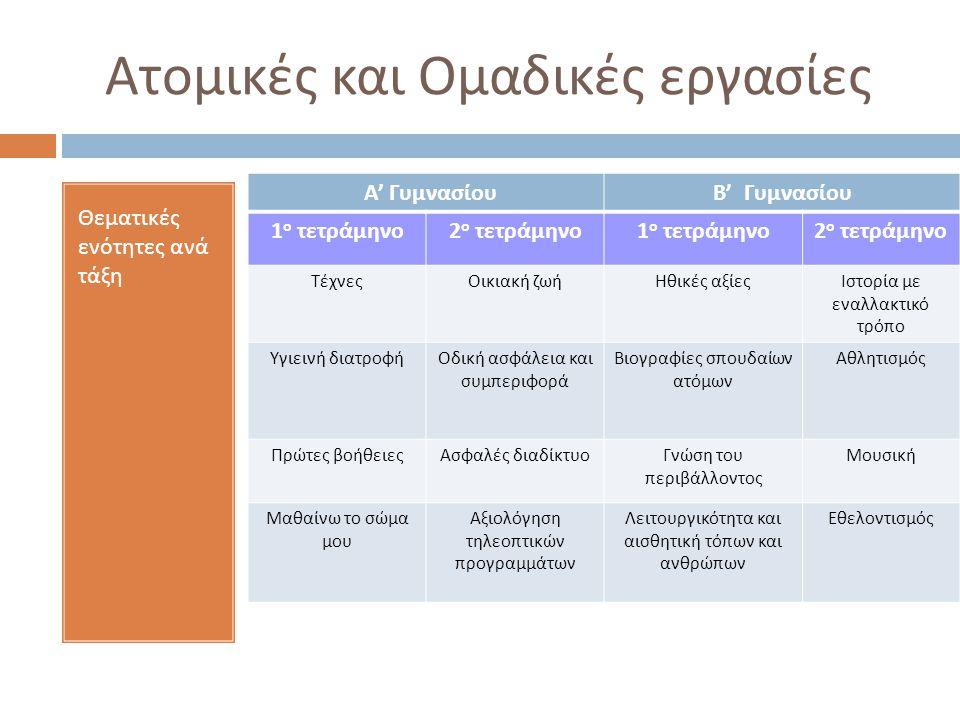 Ατομικές και Ομαδικές εργασίες Θεματικές ενότητες ανά τάξη Α ' ΓυμνασίουΒ ' Γυμνασίου 1 ο τετράμηνο 2 ο τετράμηνο 1 ο τετράμηνο 2 ο τετράμηνο ΤέχνεςΟικιακή ζωήΗθικές αξίεςΙστορία με εναλλακτικό τρόπο Υγιεινή διατροφήΟδική ασφάλεια και συμπεριφορά Βιογραφίες σπουδαίων ατόμων Αθλητισμός Πρώτες βοήθειεςΑσφαλές διαδίκτυοΓνώση του περιβάλλοντος Μουσική Μαθαίνω το σώμα μου Αξιολόγηση τηλεοπτικών προγραμμάτων Λειτουργικότητα και αισθητική τόπων και ανθρώπων Εθελοντισμός
