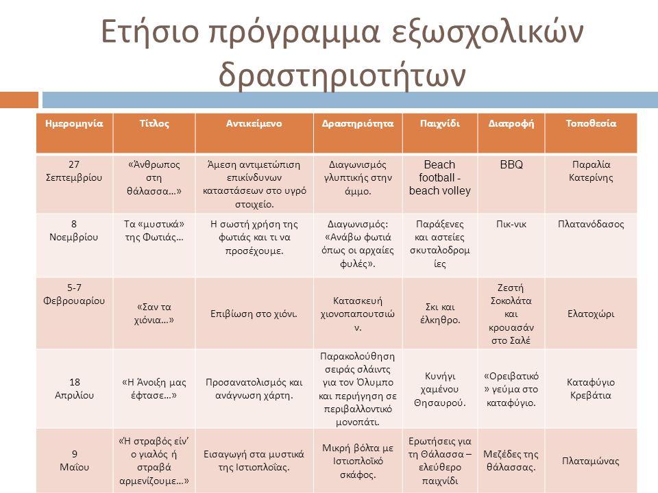 Ετήσιο πρόγραμμα εξωσχολικών δραστηριοτήτων ΗμερομηνίαΤίτλοςΑντικείμενοΔραστηριότηταΠαιχνίδιΔιατροφήΤοποθεσία 27 Σεπτεμβρίου « Άνθρωπος στη θάλασσα …» Άμεση αντιμετώπιση επικίνδυνων καταστάσεων στο υγρό στοιχείο.