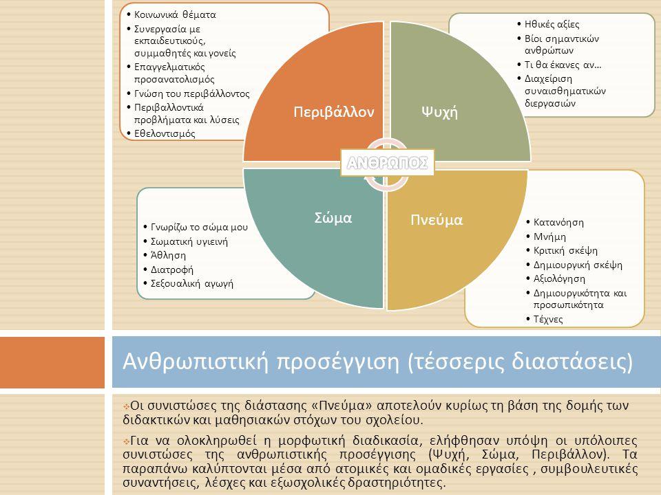  Οι συνιστώσες της διάστασης « Πνεύμα » αποτελούν κυρίως τη βάση της δομής των διδακτικών και μαθησιακών στόχων του σχολείου.