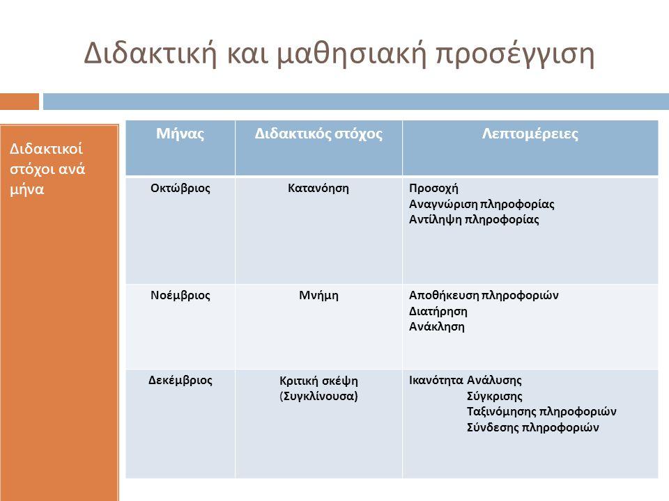 Διδακτική και μαθησιακή προσέγγιση Διδακτικοί στόχοι ανά μήνα ΜήναςΔιδακτικός στόχοςΛεπτομέρειες ΟκτώβριοςΚατανόησηΠροσοχή Αναγνώριση πληροφορίας Αντίληψη πληροφορίας ΝοέμβριοςΜνήμηΑποθήκευση πληροφοριών Διατήρηση Ανάκληση ΔεκέμβριοςΚριτική σκέψη ( Συγκλίνουσα ) Ικανότητα Ανάλυσης Σύγκρισης Ταξινόμησης πληροφοριών Σύνδεσης πληροφοριών