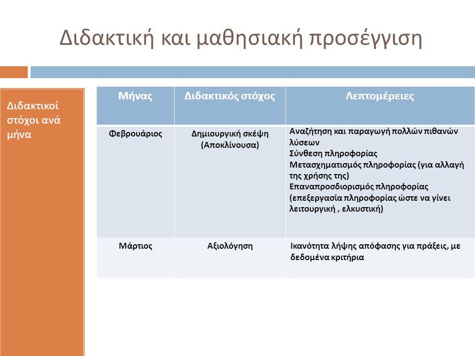 Διδακτική και μαθησιακή προσέγγιση Διδακτικοί στόχοι ανά μήνα ΜήναςΔιδακτικός στόχοςΛεπτομέρειες ΦεβρουάριοςΔημιουργική σκέψη (Αποκλίνουσα) Αναζήτηση και παραγωγή πολλών πιθανών λύσεων Σύνθεση πληροφορίας Μετασχηματισμός πληροφορίας (για αλλαγή της χρήσης της) Επαναπροσδιορισμός πληροφορίας (επεξεργασία πληροφορίας ώστε να γίνει λειτουργική, ελκυστική) ΜάρτιοςΑξιολόγησηΙκανότητα λήψης απόφασης για πράξεις, με δεδομένα κριτήρια