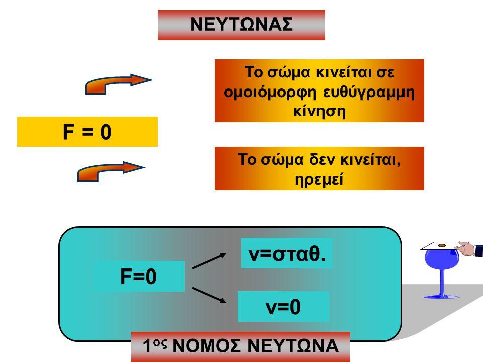 ΝΕΥΤΩΝΑΣ F = 0 Το σώμα κινείται σε ομοιόμορφη ευθύγραμμη κίνηση Το σώμα δεν κινείται, ηρεμεί F=0 v=0 v=σταθ. 1 ος ΝΟΜΟΣ ΝΕΥΤΩΝΑ