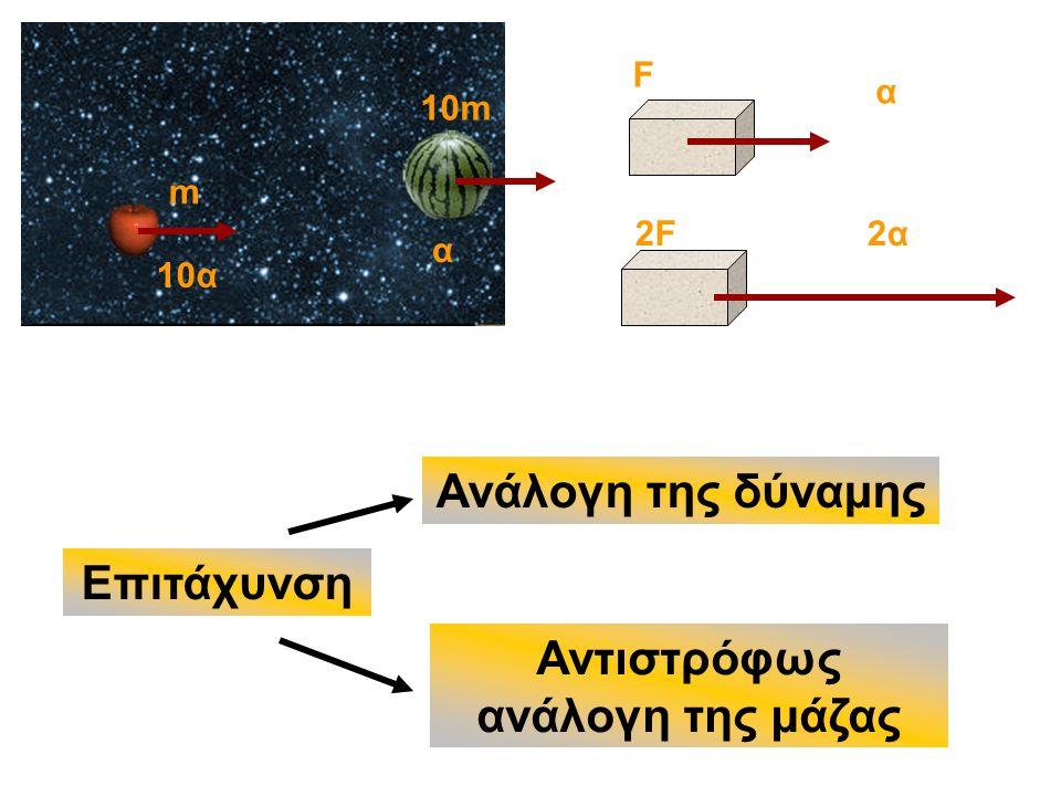 Επιτάχυνση α 2α m 10m α 10α Ανάλογη της δύναμης Αντιστρόφως ανάλογη της μάζας F 2F2F