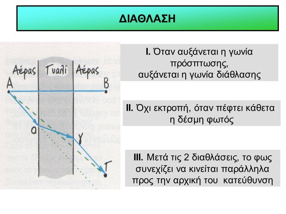 ΔΙΑΘΛΑΣΗ Ι. Όταν αυξάνεται η γωνία πρόσπτωσης, αυξάνεται η γωνία διάθλασης ΙΙ. Όχι εκτροπή, όταν πέφτει κάθετα η δέσμη φωτός ΙΙΙ. Μετά τις 2 διαθλάσει