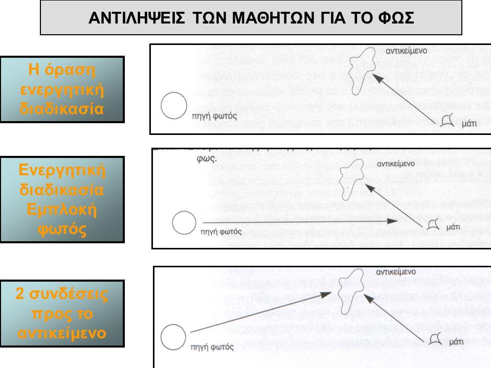 ΑΝΤΙΛΗΨΕΙΣ ΤΩΝ ΜΑΘΗΤΩΝ ΓΙΑ ΤΟ ΦΩΣ Η όραση ενεργητική διαδικασία Ενεργητική διαδικασία Εμπλοκή φωτός 2 συνδέσεις προς το αντικείμενο