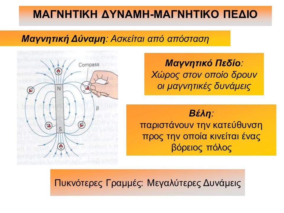 ΜΑΓΝΗΤΙΚΗ ΔΥΝΑΜΗ-ΜΑΓΝΗΤΙΚΟ ΠΕΔΙΟ Μαγνητική Δύναμη: Ασκείται από απόσταση Πυκνότερες Γραμμές: Μεγαλύτερες Δυνάμεις Μαγνητικό Πεδίο: Χώρος στον οποίο δρ