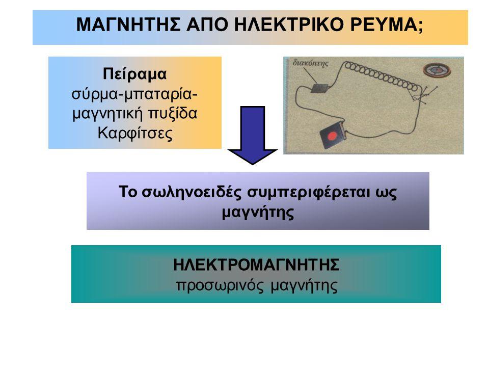 ΜΑΓΝΗΤΗΣ ΑΠΟ ΗΛΕΚΤΡΙΚΟ ΡΕΥΜΑ; Πείραμα σύρμα-μπαταρία- μαγνητική πυξίδα Καρφίτσες Το σωληνοειδές συμπεριφέρεται ως μαγνήτης ΗΛΕΚΤΡΟΜΑΓΝΗΤΗΣ προσωρινός