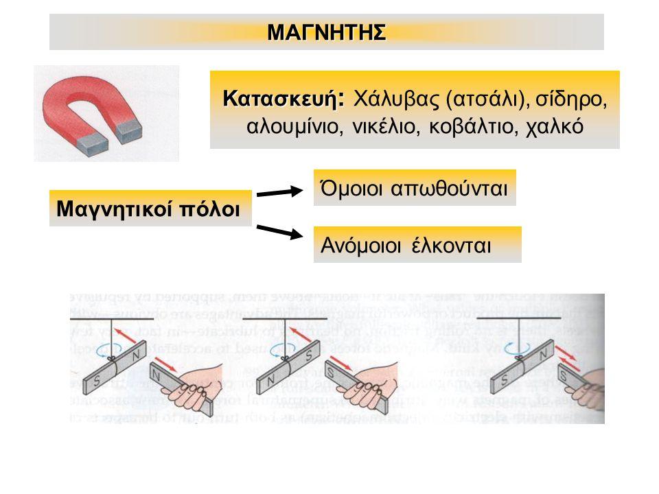 ΜΑΓΝΗΤΗΣ Κατασκευή : Κατασκευή : Χάλυβας (ατσάλι), σίδηρο, αλουμίνιο, νικέλιο, κοβάλτιο, χαλκό Μαγνητικοί πόλοι Όμοιοι απωθούνται Ανόμοιοι έλκονται
