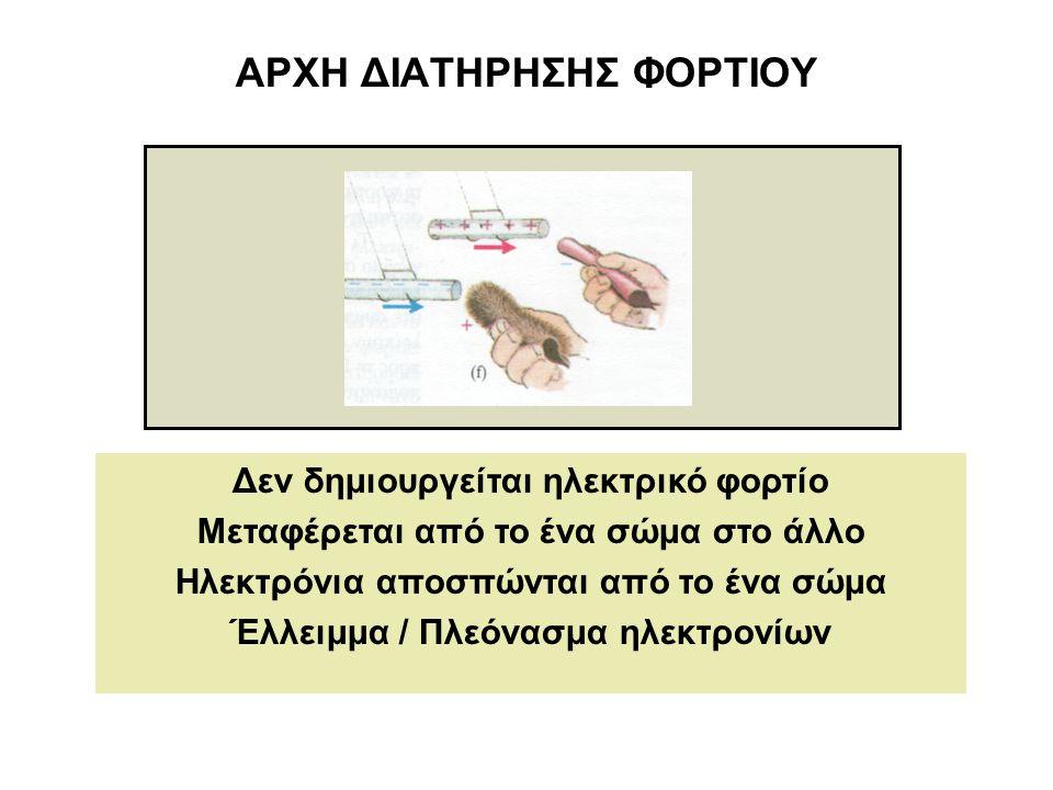ΑΡΧΗ ΔΙΑΤΗΡΗΣΗΣ ΦΟΡΤΙΟΥ Δεν δημιουργείται ηλεκτρικό φορτίο Μεταφέρεται από το ένα σώμα στο άλλο Ηλεκτρόνια αποσπώνται από το ένα σώμα Έλλειμμα / Πλεόν
