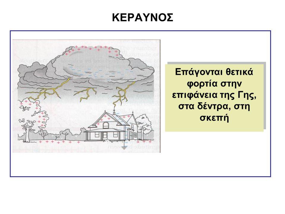 ΚΕΡΑΥΝΟΣ Επάγονται θετικά φορτία στην επιφάνεια της Γης, στα δέντρα, στη σκεπή